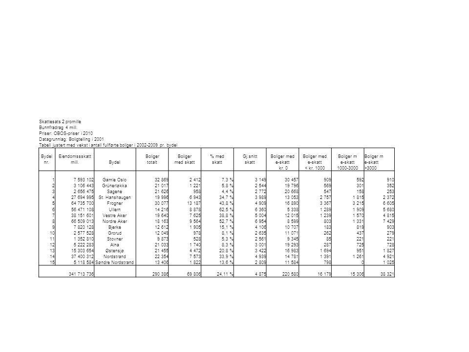 Skattesats 2 promille Bunnfradrag 4 mill. Priser: OBOS-priser i 2010 Datagrunnlag: Boligtelling i 2001 Tabell justert med vekst i antall fullførte bol