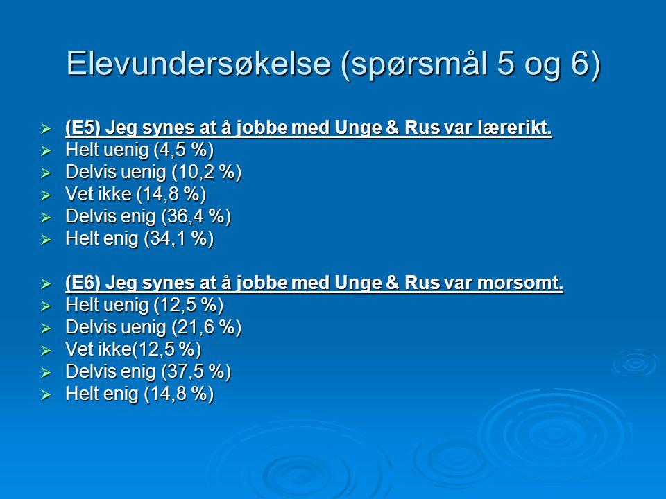 Elevundersøkelse (spørsmål 5 og 6)  (E5) Jeg synes at å jobbe med Unge & Rus var lærerikt.  Helt uenig (4,5 %)  Delvis uenig (10,2 %)  Vet ikke (1