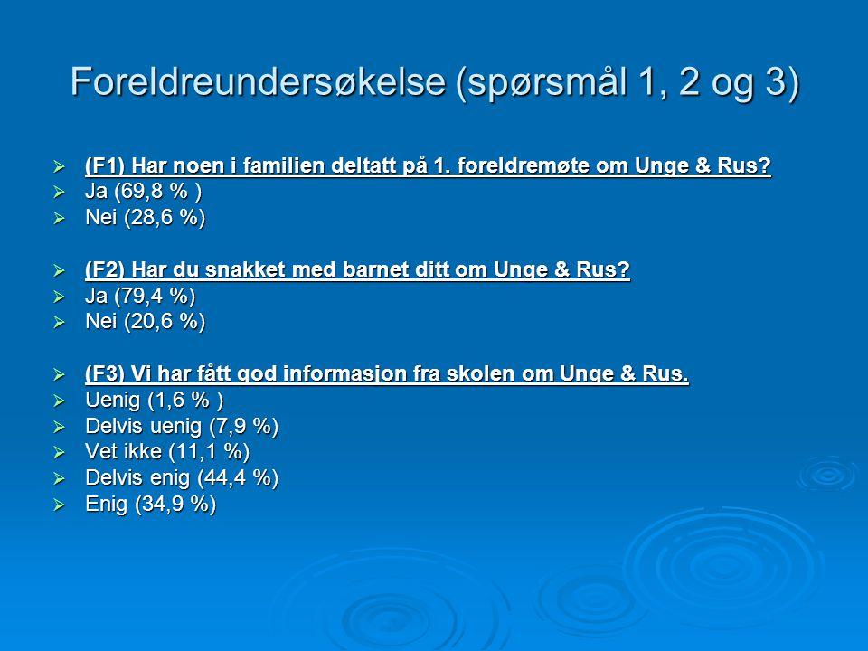 Foreldreundersøkelse (spørsmål 1, 2 og 3)  (F1) Har noen i familien deltatt på 1. foreldremøte om Unge & Rus?  Ja (69,8 % )  Nei (28,6 %)  (F2) Ha