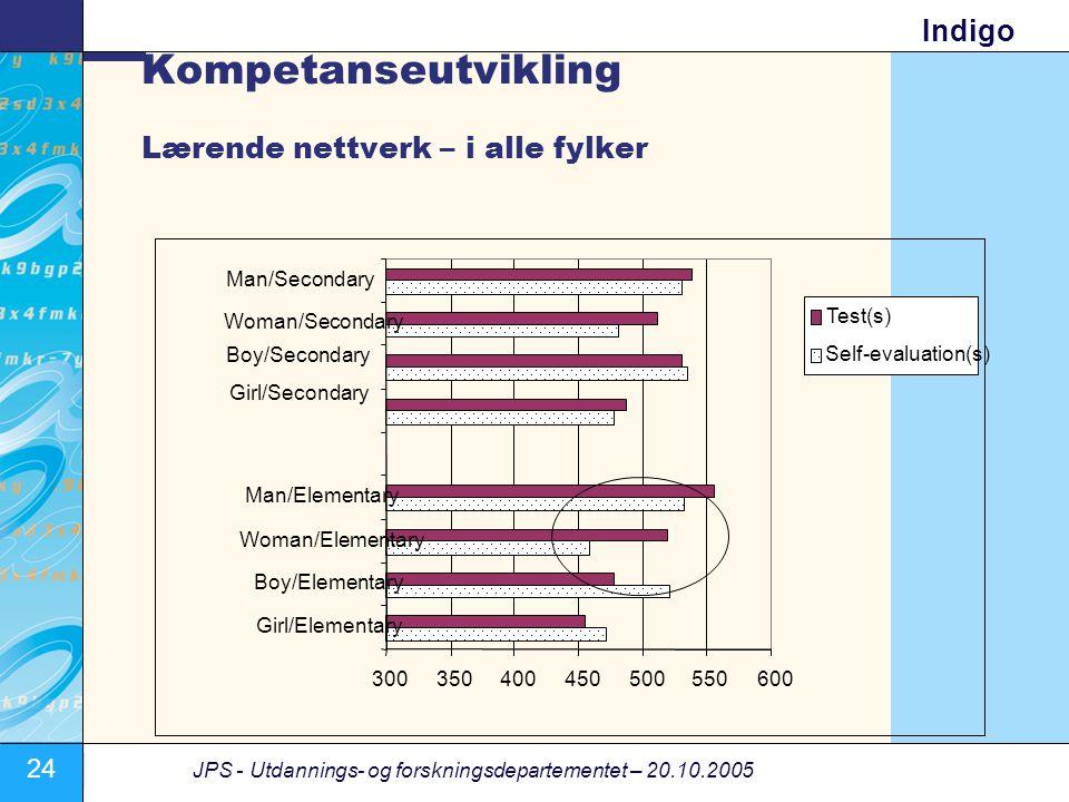 24 JPS - Utdannings- og forskningsdepartementet – 20.10.2005 Indigo Kompetanseutvikling Lærende nettverk – i alle fylker 300350400450500550600 Girl/El