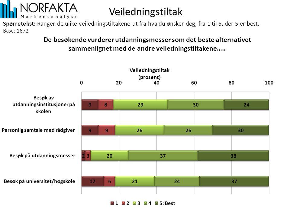 Veiledningstiltak (prosent) De besøkende vurderer utdanningsmesser som det beste alternativet sammenlignet med de andre veiledningstiltakene….. Spørre