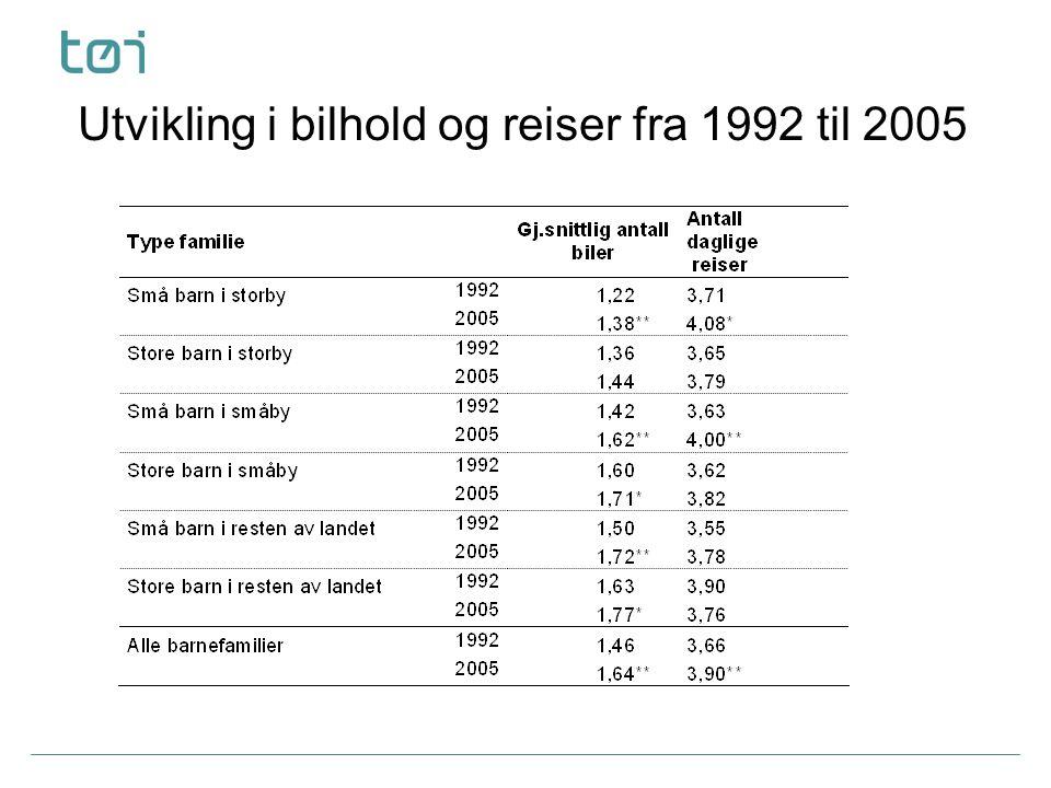 Fem fokusgrupper  Familier fra storby (Oslo) med barn under 10 år, både med og uten bil  Familier fra en småby (Fredrikstad) med barn i alderen 4-9 år, med bil  Familier fra en småby (Fredrikstad) med barn i alderen 10-15 år, med bil  Familier fra mindre tettsted/spredtbygd område (Elverum) med barn i alderen 4-9 år, med bil  Familier fra en småby tettsted/spredtbygd område (Elverum) med barn i alderen 10-15 år, med bil