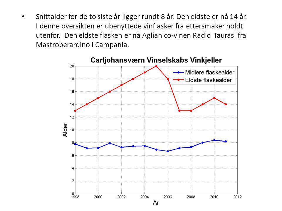 • Snittalder for de to siste år ligger rundt 8 år.