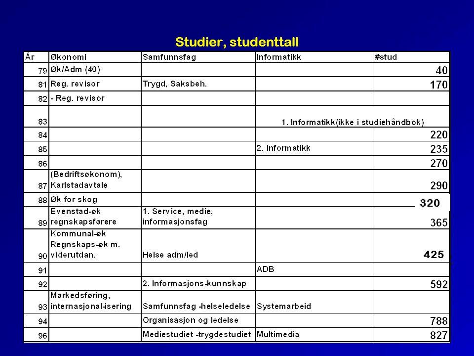 Studier, studenttall 320 425