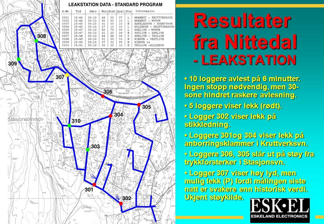 Resultater fra Nittedal - LEAKSTATION • 10 loggere avlest på 6 minutter. Ingen stopp nødvendig, men 30- sone hindret raskere avlesning. • 5 loggere vi