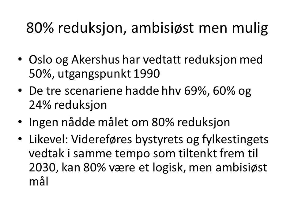 80% reduksjon, ambisiøst men mulig • Oslo og Akershus har vedtatt reduksjon med 50%, utgangspunkt 1990 • De tre scenariene hadde hhv 69%, 60% og 24% r