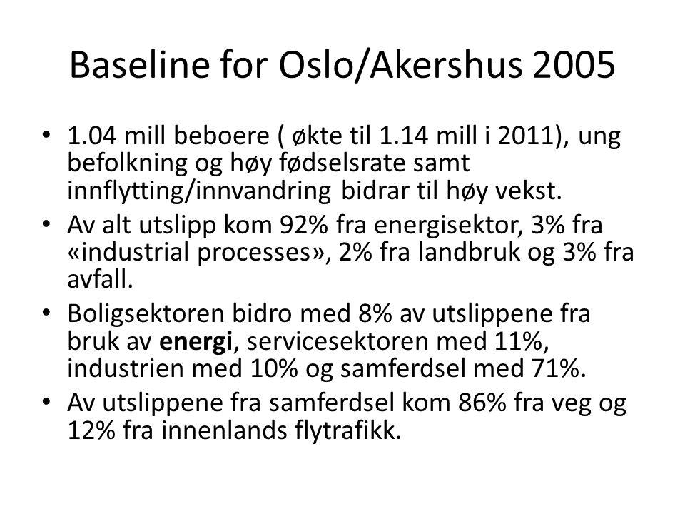 Baseline for Oslo/Akershus 2005 • 1.04 mill beboere ( økte til 1.14 mill i 2011), ung befolkning og høy fødselsrate samt innflytting/innvandring bidra