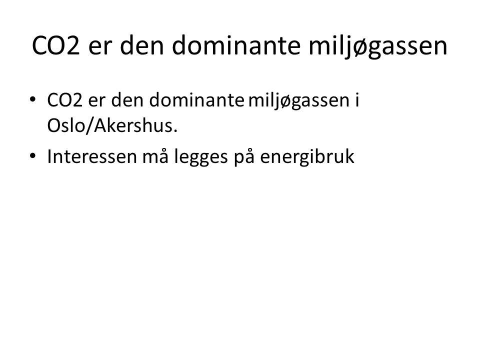CO2 er den dominante miljøgassen • CO2 er den dominante miljøgassen i Oslo/Akershus. • Interessen må legges på energibruk