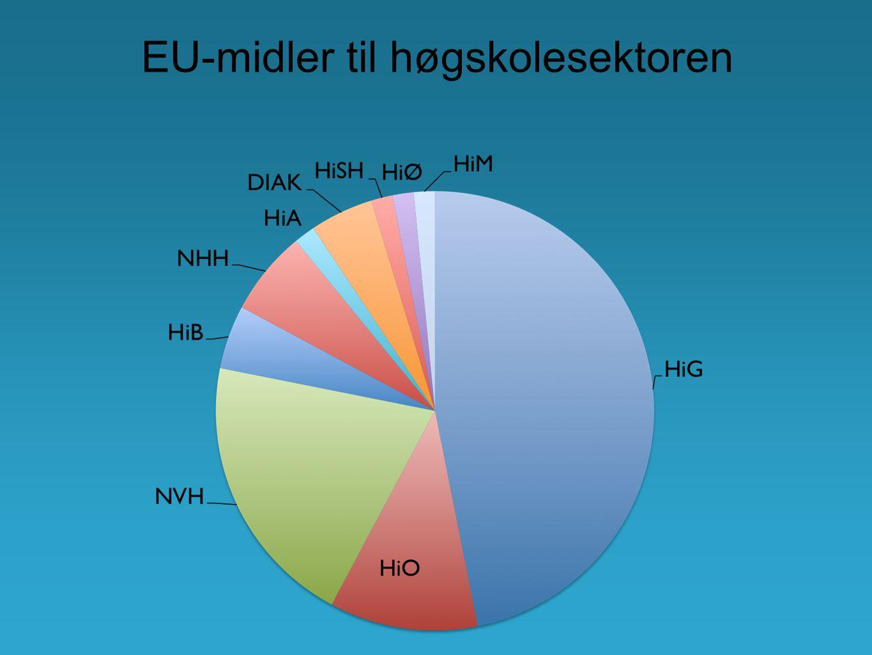 EU-midler til høgskolesektoren