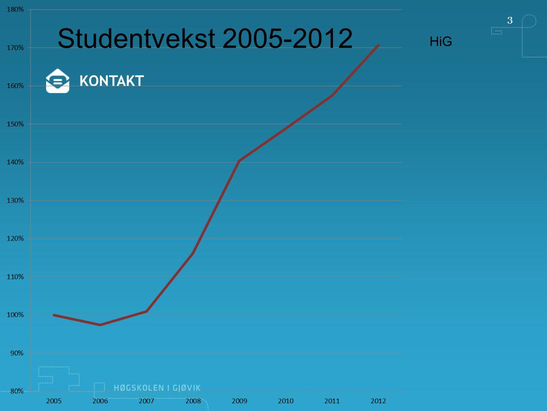 4 KONTAKT HiG UMB UiNBIHiB HiÅ HiHM …..HiL Studentvekst 2005-2012