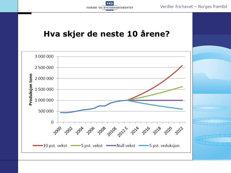 Verdier fra havet – Norges framtid Hva skjer de neste 10 årene?