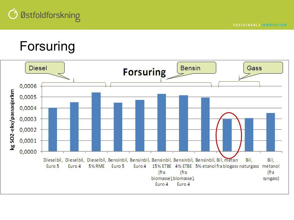 Forsuring BensinDieselGass
