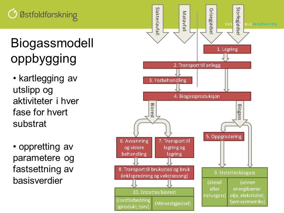 Biogassmodell oppbygging • kartlegging av utslipp og aktiviteter i hver fase for hvert substrat • oppretting av parametere og fastsettning av basisver
