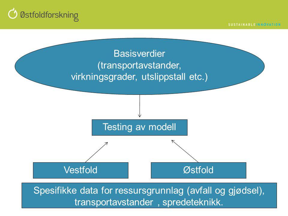 Basisverdier (transportavstander, virkningsgrader, utslippstall etc.) Testing av modell VestfoldØstfold Spesifikke data for ressursgrunnlag (avfall og