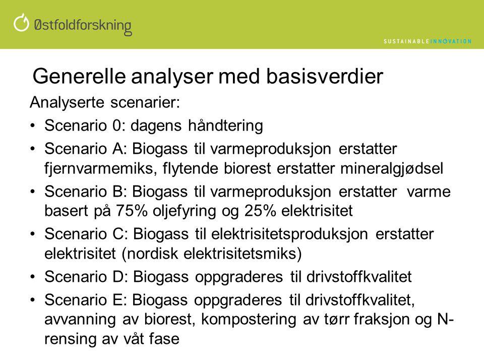 Generelle analyser med basisverdier Analyserte scenarier: •Scenario 0: dagens håndtering •Scenario A: Biogass til varmeproduksjon erstatter fjernvarme
