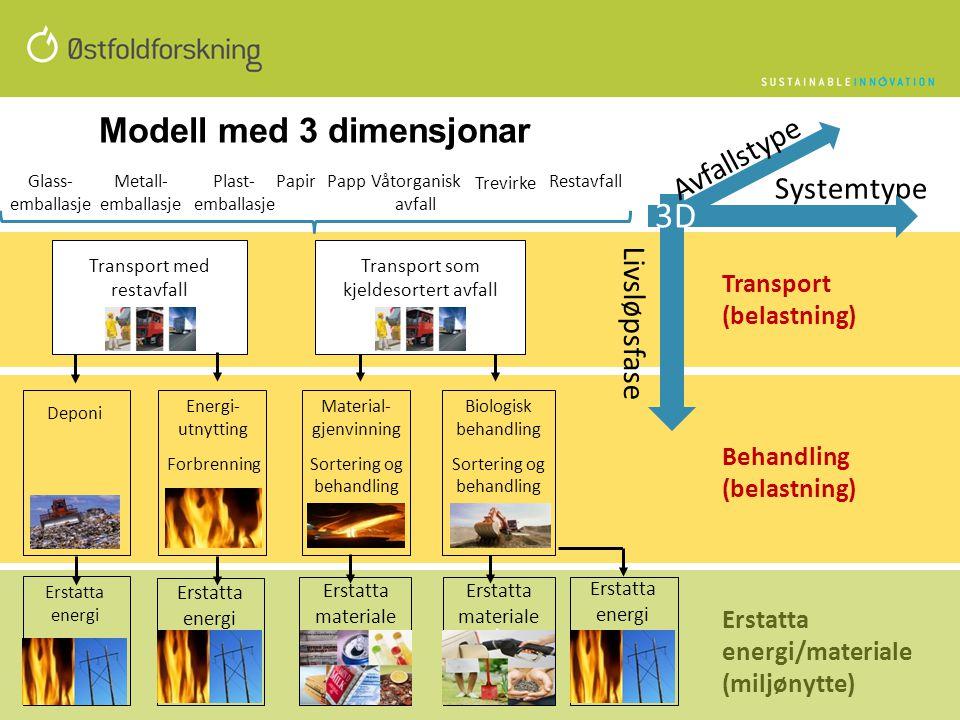 Modell med 3 dimensjonar Transport (belastning) Behandling (belastning) Erstatta energi/materiale (miljønytte) Erstatta materiale Transport med restav