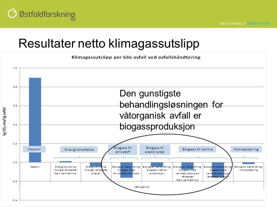 Resultater netto klimagassutslipp Den gunstigste behandlingsløsningen for våtorganisk avfall er biogassproduksjon