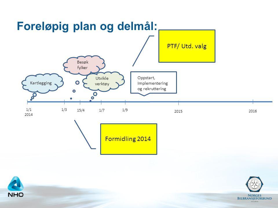 Foreløpig plan og delmål: 1/1 2014 1/3 15/4 1/7 1/9 Kartlegging Besøk fylker Utvikle verktøy Oppstart, Implementering og rekruttering 2016 2015 Formid
