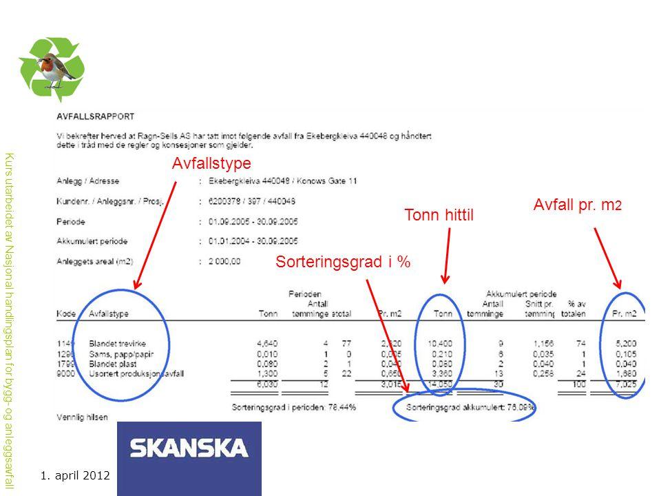 Kurs utarbeidet av Nasjonal handlingsplan for bygg- og anleggsavfall Avfallstype Sorteringsgrad i % Tonn hittil Avfall pr. m 2 1. april 2012