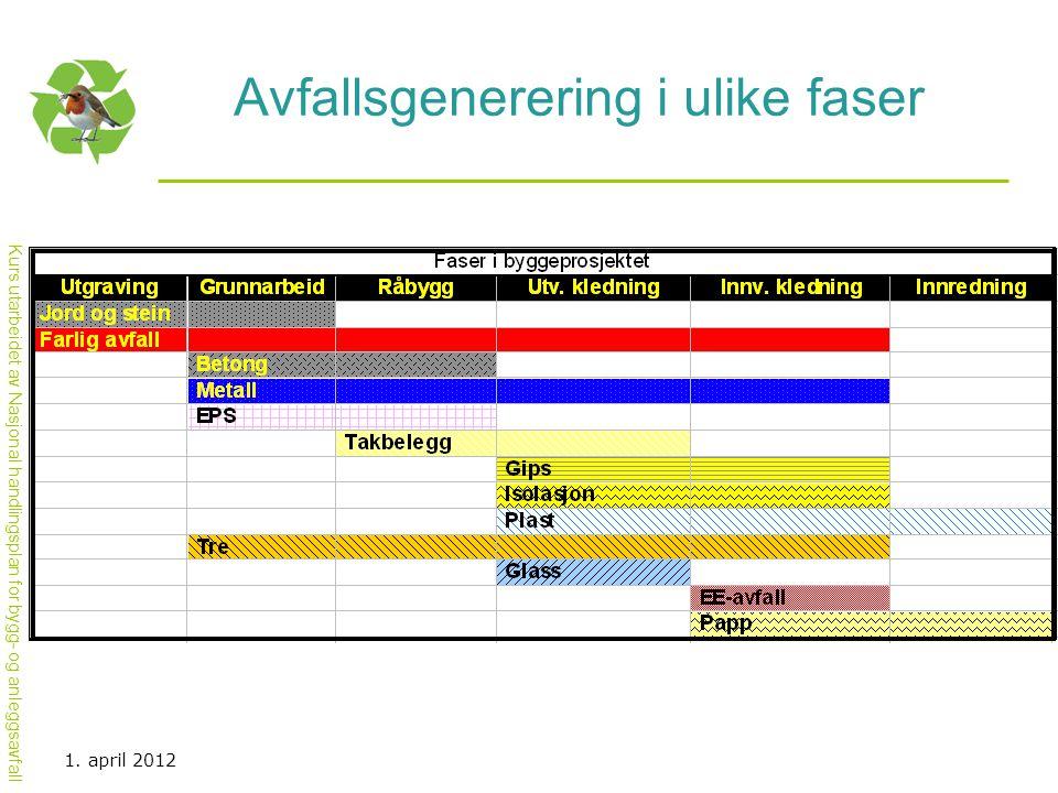 Kurs utarbeidet av Nasjonal handlingsplan for bygg- og anleggsavfall Avfallsgenerering i ulike faser 1. april 2012