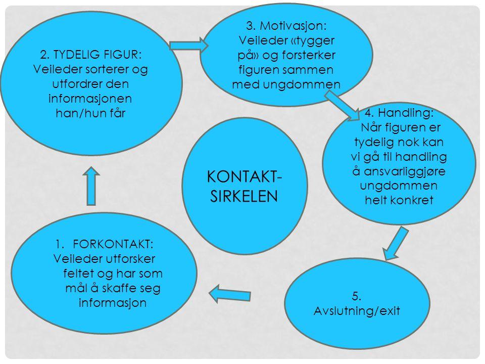 KONTAKT- SIRKELEN 1.FORKONTAKT: Veileder utforsker feltet og har som mål å skaffe seg informasjon 2.