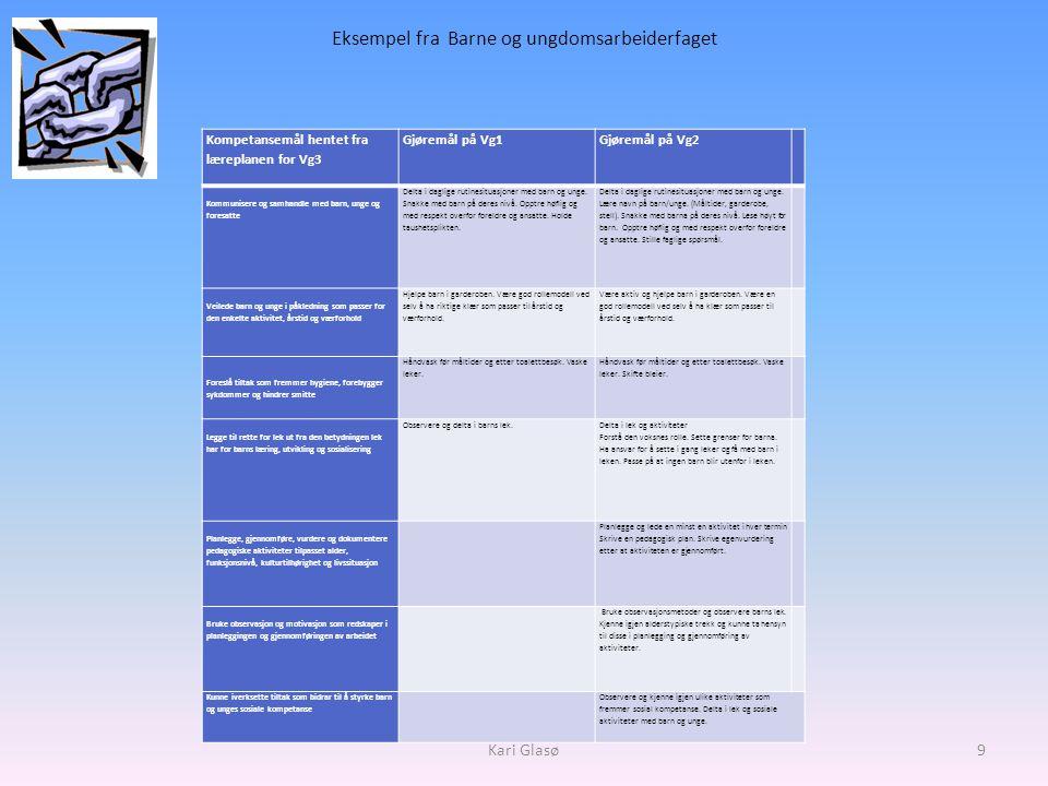 Eksempel fra Barne og ungdomsarbeiderfaget Kompetansemål hentet fra læreplanen for Vg3 Gjøremål på Vg1Gjøremål på Vg2 Kommunisere og samhandle med barn, unge og foresatte Delta i daglige rutinesituasjoner med barn og unge.