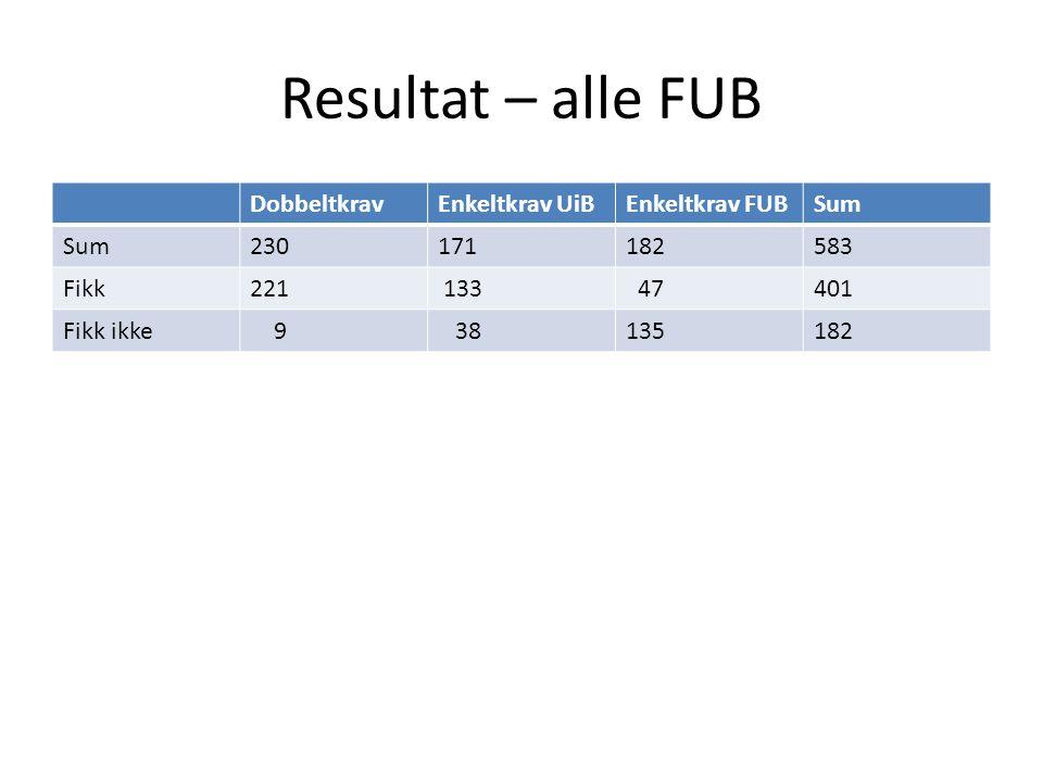 Resultat – alle FUB DobbeltkravEnkeltkrav UiBEnkeltkrav FUBSum 230171182583 Fikk221 133 47401 Fikk ikke 9 38135182