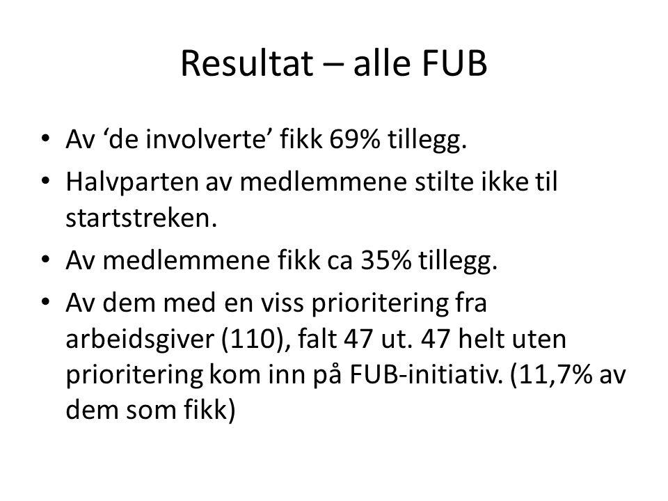 Resultat – alle FUB • Av 'de involverte' fikk 69% tillegg.