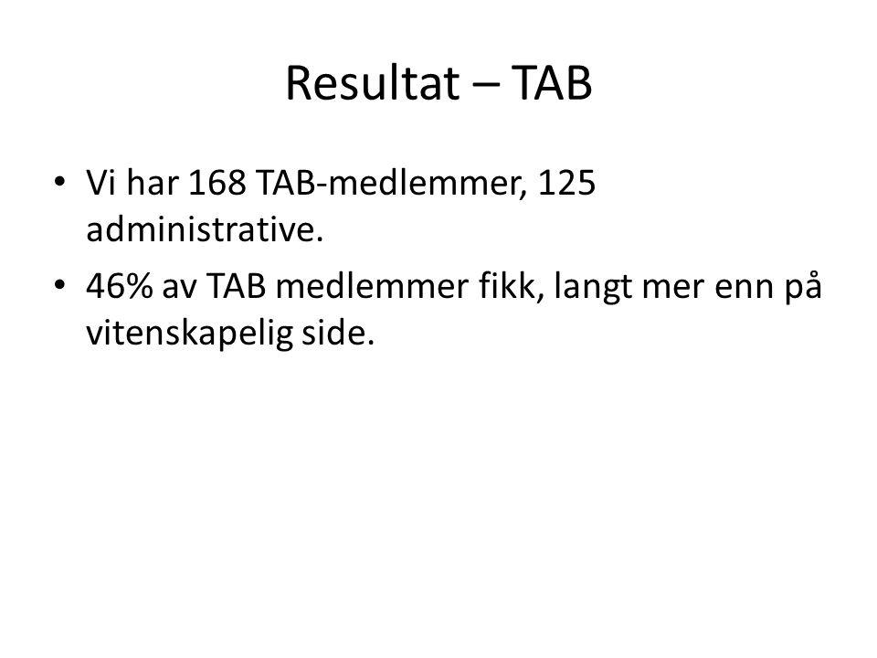 Resultat – TAB • Vi har 168 TAB-medlemmer, 125 administrative.