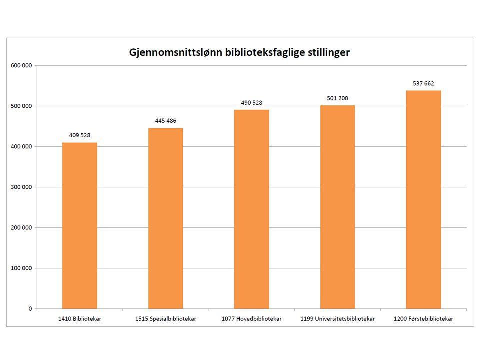 Resultat – TAB DobbeltkravEnkeltkrav UiBEnkeltkrav FUBSum 502040110 Fikk471812 77 Fikk ikke 3 228 33