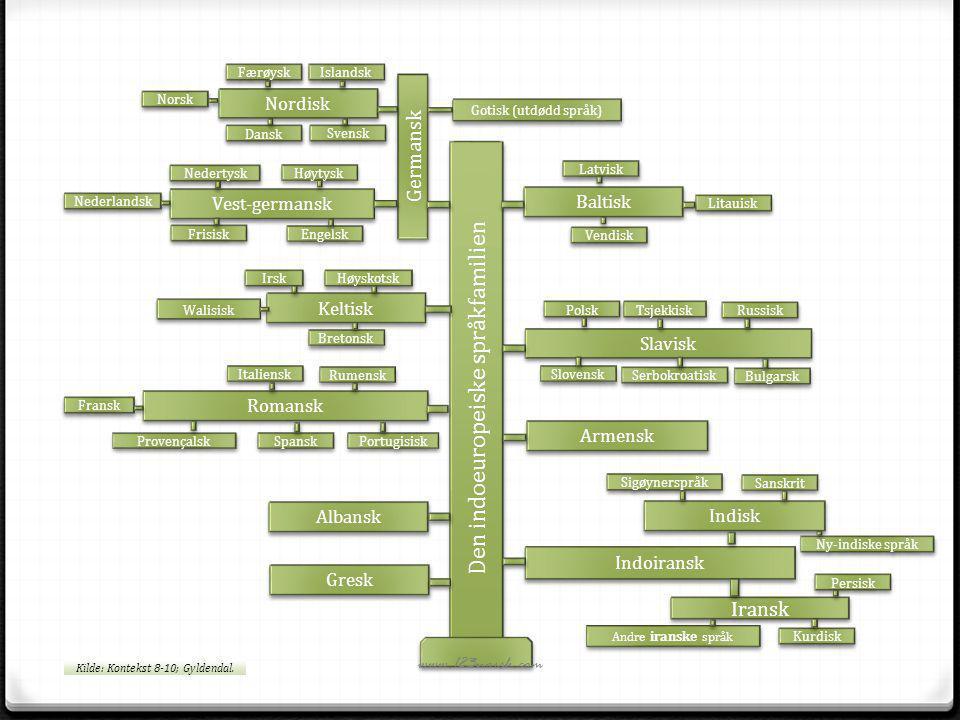 Den indoeuropeiske språkfamilien Indoiransk Armensk Slavisk Germansk Baltisk Vest-germansk Albansk Gresk Romansk Nordisk Keltisk Iransk Italiensk Nors