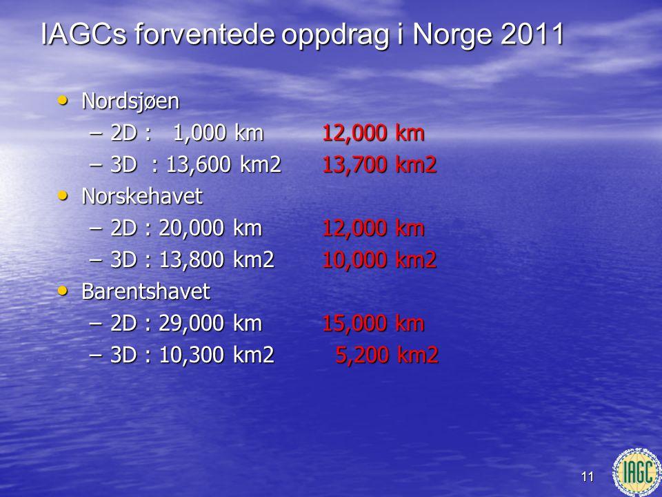 11 IAGCs forventede oppdrag i Norge 2011 • Nordsjøen –2D : 1,000 km12,000 km –3D : 13,600 km213,700 km2 • Norskehavet –2D : 20,000 km12,000 km –3D : 1