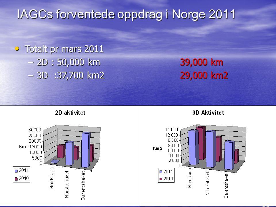 12 IAGCs forventede oppdrag i Norge 2011 • Totalt pr mars 2011 –2D : 50,000 km39,000 km –3D :37,700 km2 29,000 km2