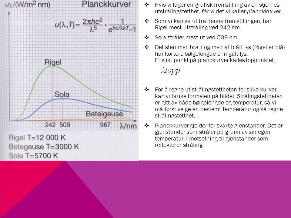 WIENS FORSKYVNINGSLOV  Det er sammenheng mellom toppunktet på planckkurven og overflatetemperaturen til en stjerne.