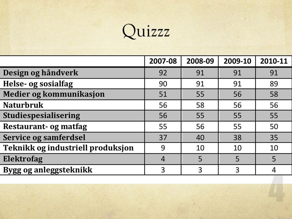 Quizzz 4