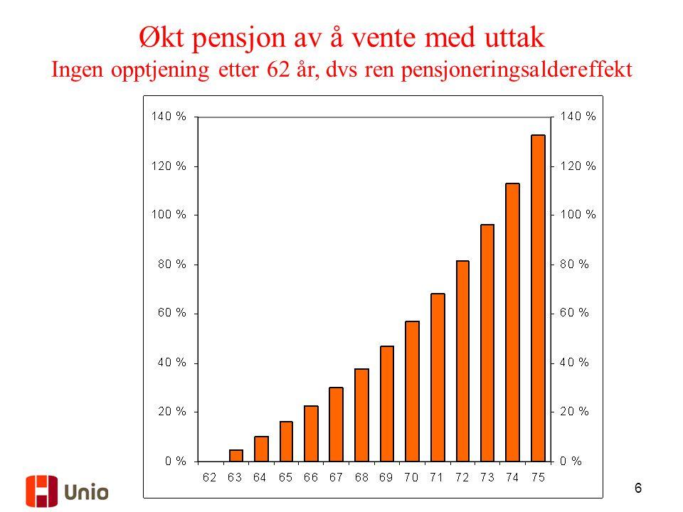 17 Kompensasjonsgrader – III Eks: ned fra 94,9 til 87,1 pst etter skatt, dvs. med 17.000 kr per år
