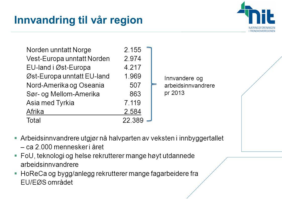 Norden unntatt Norge2.155 Vest-Europa unntatt Norden 2.974 EU-land i Øst-Europa 4.217 Øst-Europa unntatt EU-land 1.969 Nord-Amerika og Oseania 507 Sør