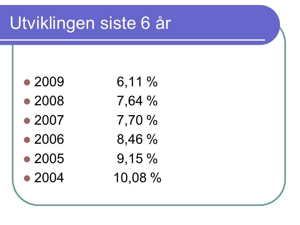 Utviklingen siste 6 år  2009 6,11 %  2008 7,64 %  2007 7,70 %  2006 8,46 %  2005 9,15 %  200410,08 %