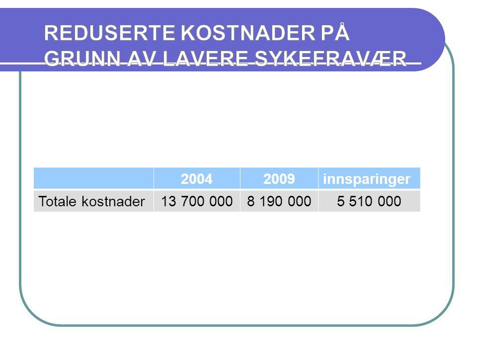 20042009innsparinger Totale kostnader13 700 0008 190 0005 510 000