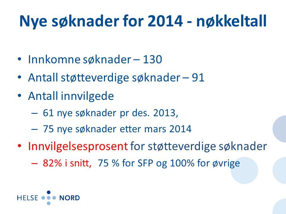 Nye søknader for 2014 - nøkkeltall • Innkomne søknader – 130 • Antall støtteverdige søknader – 91 • Antall innvilgede – 61 nye søknader pr des.