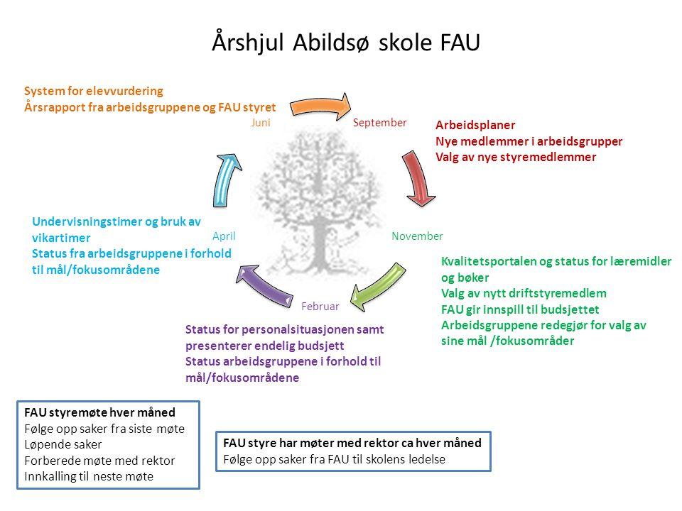 September November Februar April Juni Undervisningstimer og bruk av vikartimer Status fra arbeidsgruppene i forhold til mål/fokusområdene Årshjul Abil