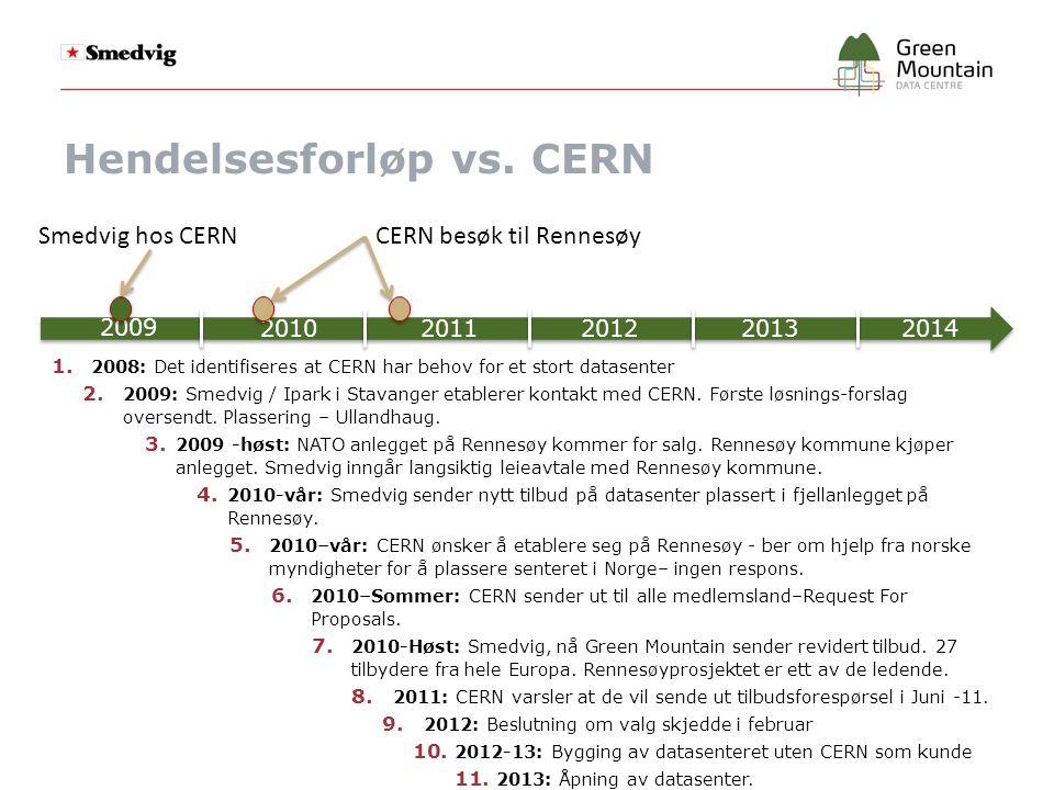 Hendelsesforløp vs.CERN 1. 2008: Det identifiseres at CERN har behov for et stort datasenter 2.