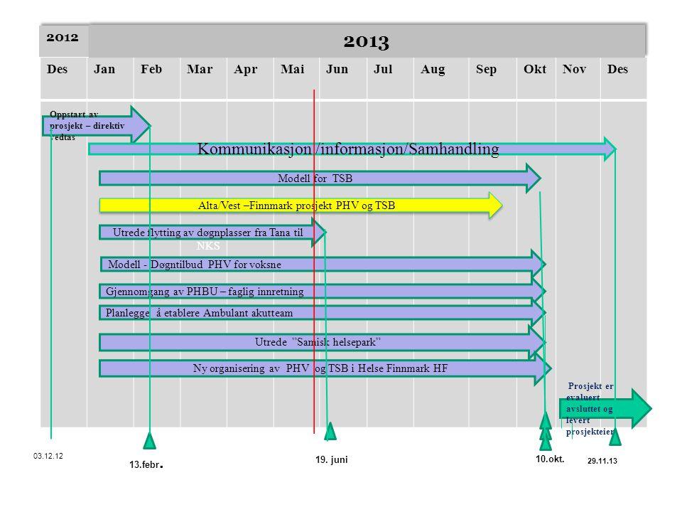DesJanFebMarAprMaiJunJulAugSepOktNovDes Oppstart av prosjekt – direktiv vedtas 03.12.12 Prosjekt er evaluert avsluttet og levert prosjekteier 29.11.13