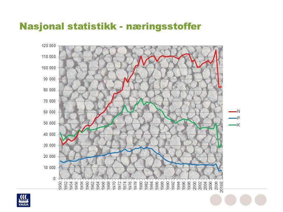Nasjonal statistikk - næringsstoffer