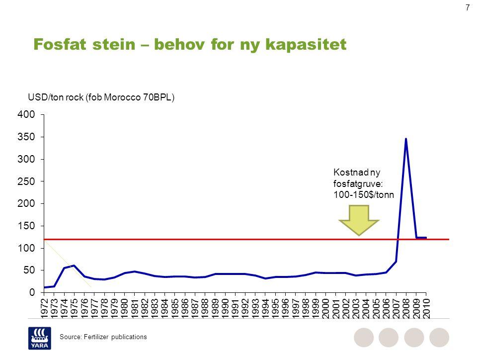 Forbruk av gjødsel i EU27
