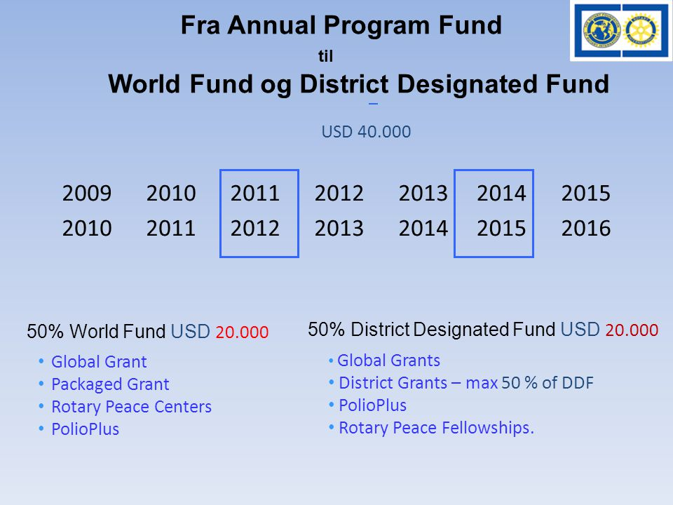 % World Fund USD • Global Grant • Packaged Grant • Rotary Peace Centers • PolioPlus • Global Grants • District Grants – max 50 % of DDF • PolioPlus • Rotary Peace Fellowships.