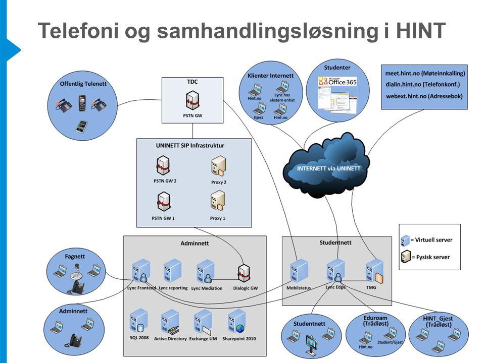 Telefoni og samhandlingsløsning i HINT