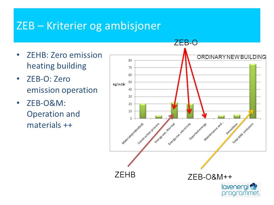 ZEB – Kriterier og ambisjoner • ZEHB: Zero emission heating building • ZEB-O: Zero emission operation • ZEB-O&M: Operation and materials ++ ZEHB ZEB-O