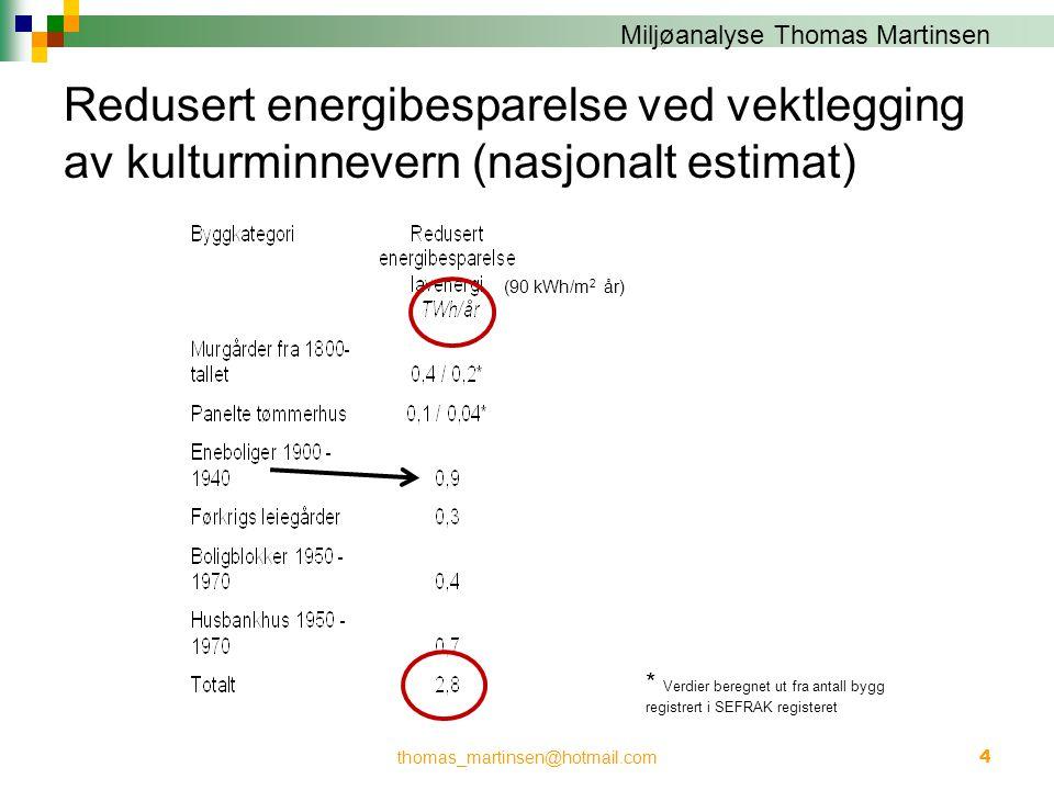 Miljøanalyse Thomas Martinsen Redusert energibesparelse ved vektlegging av kulturminnevern (nasjonalt estimat) thomas_martinsen@hotmail.com4 (90 kWh/m