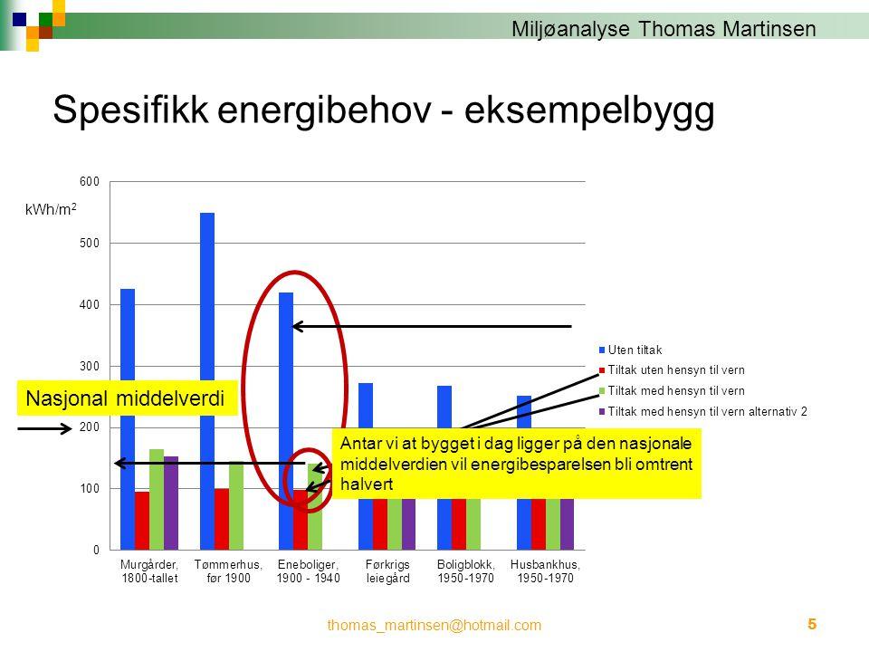 Miljøanalyse Thomas Martinsen Spesifikk energibehov - eksempelbygg thomas_martinsen@hotmail.com5 kWh/m 2 Nasjonal middelverdi Antar vi at bygget i dag